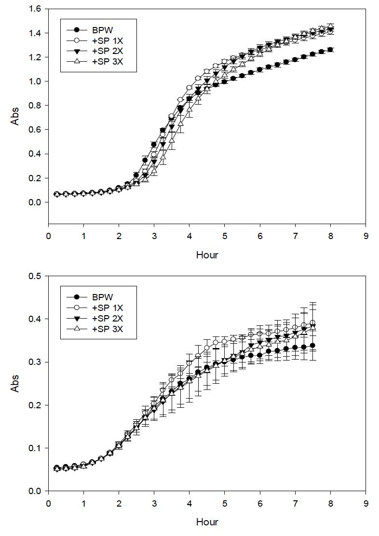 Sodium pyruvate (SP) 농도에 따른 growth curve 변화