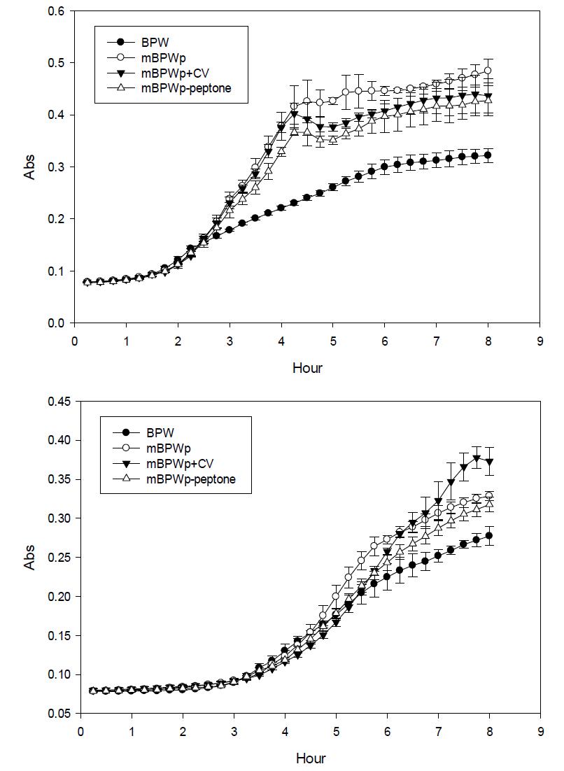 peptone 제거 및 항생제 (CV) 첨가에 따른 growth curve 변화