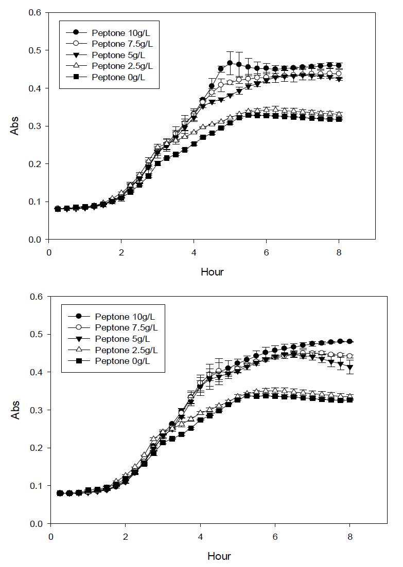 peptone 농도에 따른 lactose가 제거된 mBPWp에서의 대장균 O157:H7의 growth curve 변화