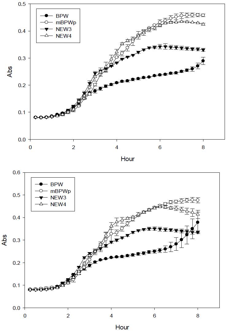 최종 후보군 NEW3, NEW4와 기존증균배지인 BPW 및 mBPWp에서의 대장균 O157:H7의 growth curve 변화
