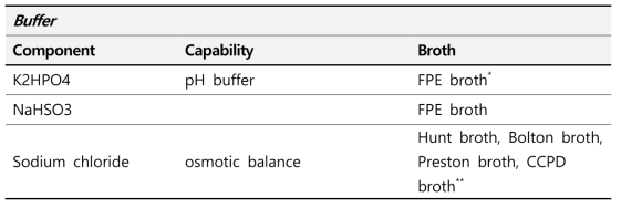 Campylobacter spp 증균에 사용되는 상용화 배지 구성 Buffer 분석