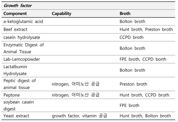 Campylobacter spp 증균에 사용되는 상용화 배지 구성 Growth Factor 분석