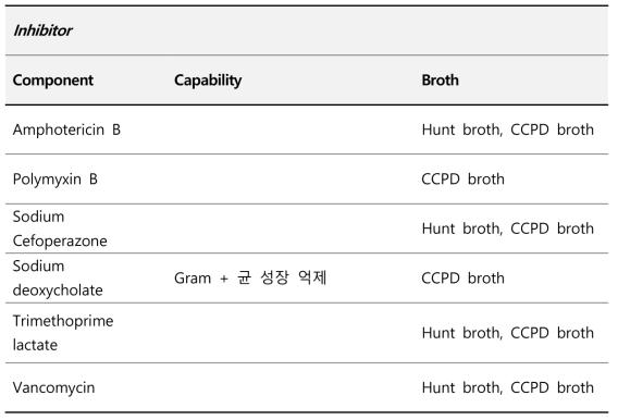 Campylobacter spp 증균에 사용되는 상용화 배지 구성 Inhibitor 분석