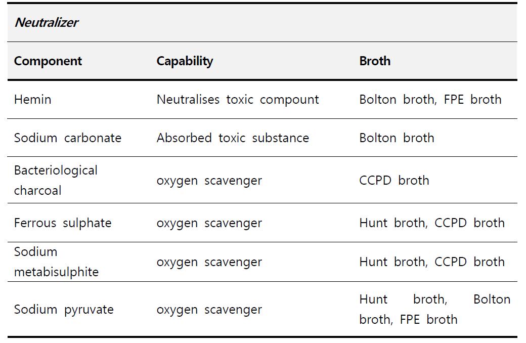 Campylobacter spp 증균에 사용되는 상용화 배지 구성 Neutralizer 분석