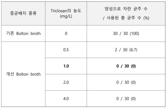ESBL 생성 E. coli의 triclosan에 대한 저항성 및 성장여부 측정
