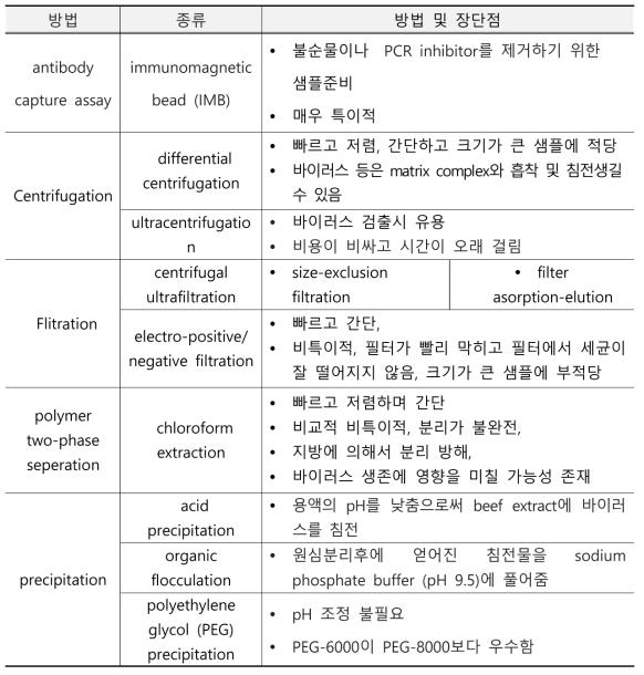 농축(concentration) / 정제 (purification) 방법 및 특징