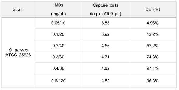 Effect of the amount of immunomagnetic beads (IMB-Abs) on capture efficiency (CE) against S. aureus at concentration of 6.80×104 CFU/mL
