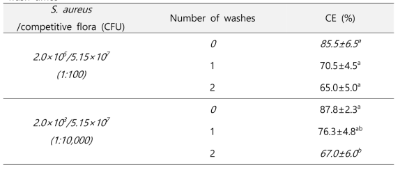 Capture efficiency (CE) of immunomagnetic beads against S. aureus from a constant competitive flora of B. cereus, M. luteus, and L. plantarum with different wash times