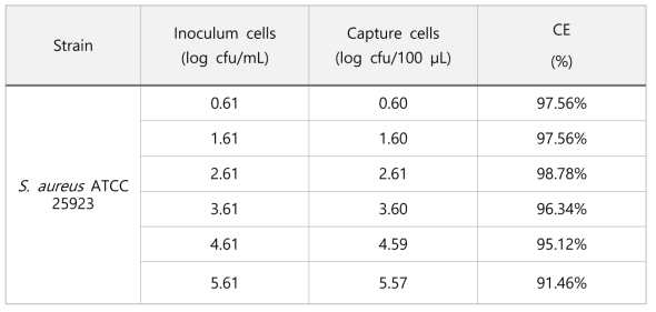 The effect of the number of S.aureus under optimized conditions of IMS.