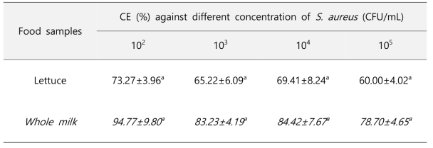 Capture efficiency (CE) of immunomagnetic beads against S. aureus in spiked lettuce and milk samples