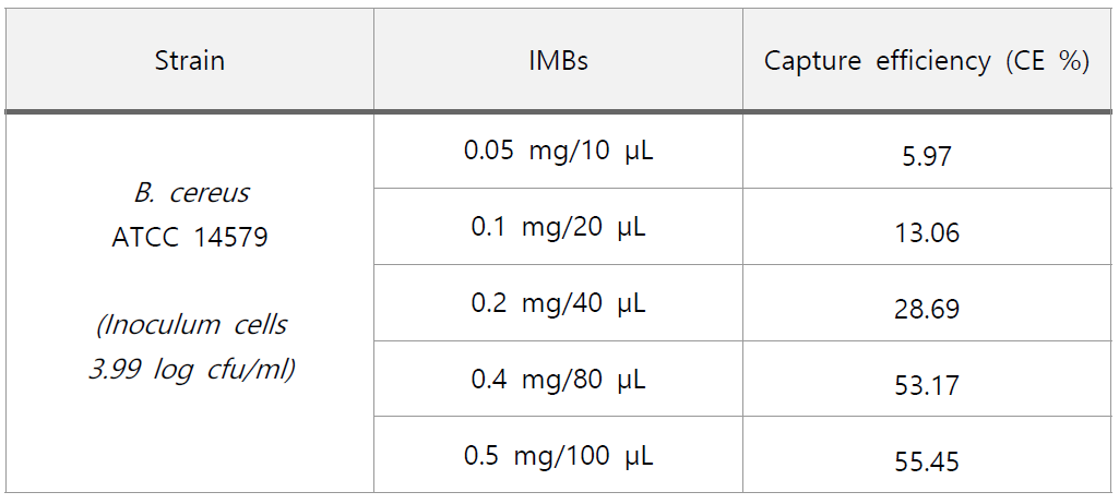 Recovery of B. cereus from pure cultures using different amounts of IMBs