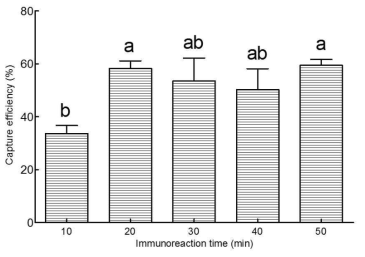 Effects of immunoreaction time on the capture efficiency.