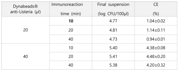 Recovery of L. monocytogenes with Inoculum 6.76 log CFU/ml using 20 and 40μ l Dynabeads® anti-Listeria with different immunoreaction time
