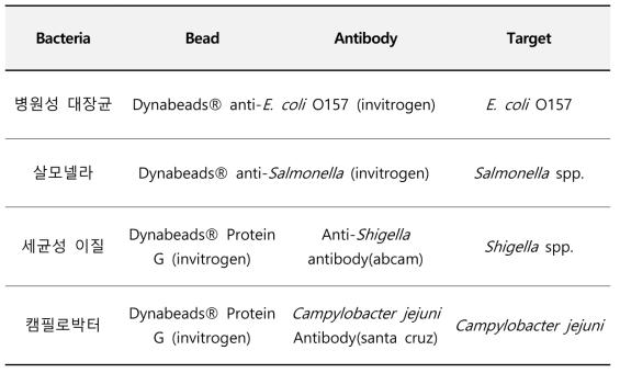 4종 식중독균 IMB 선정결과