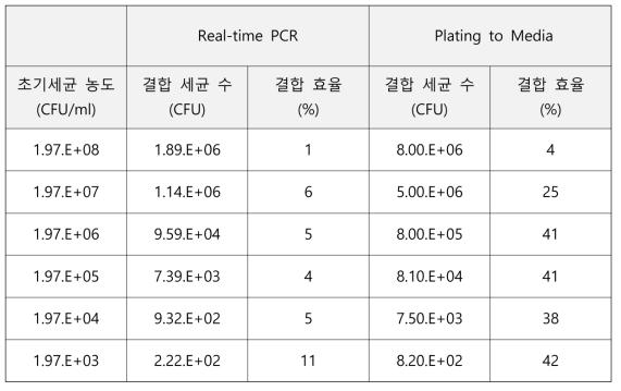IMS 후 plating 및 Real-time PCR에 따른 capture efficiency 비교 (살모넬라)