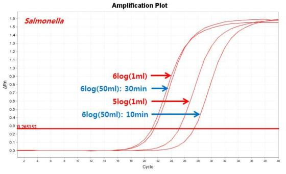 IMS Scale up(50ml)시 결합시간에 따른 capture efficiency 차이