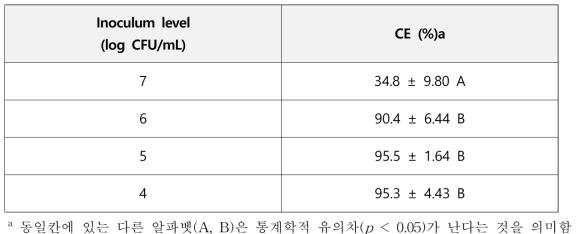 최대 결합시간(1시간) 및 분리시간(10분)에서 세균 농도별 결합효율