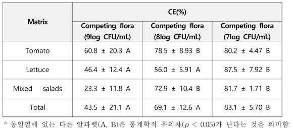 농산물 경쟁집락에 따른 IMS결과