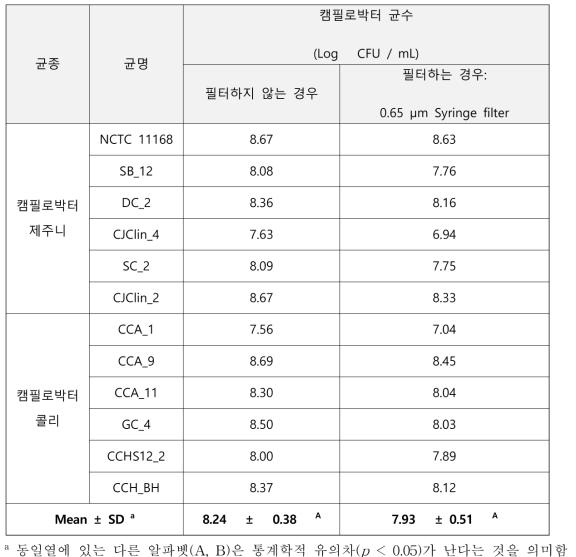 증균배양액의 필터 전후 균수 측정