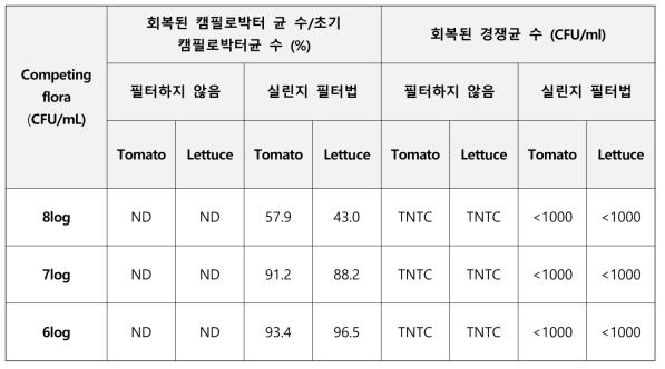 농산물 경쟁집락에 따른 필터법 성능확인 결과