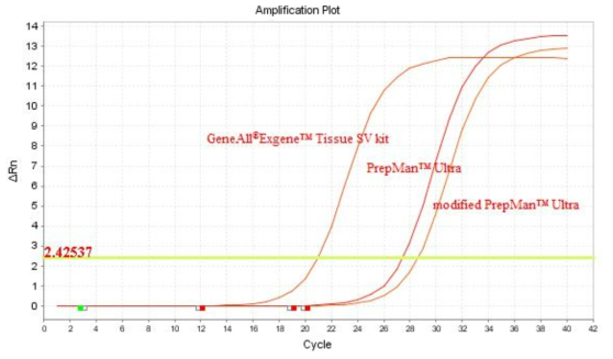 The amplification curves of B. cereus using 20 ng DNA template with real time PCR from the GeneAll® Exgene™ Tissue SV kit, PrepMan™ Ultra sample preparation reagent and modified PrepMan™ Ultra sample preparation reagent