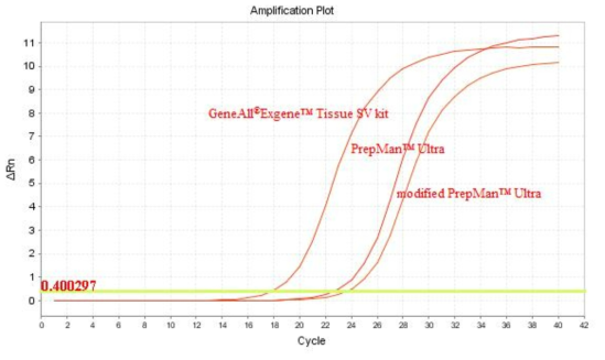 The amplification curves of S. aureus using 20 ng DNA template with real time PCR from the GeneAll® Exgene™ Tissue SV kit, PrepMan™ Ultra sample preparation reagent and modified PrepMan™ Ultra sample preparation reagent