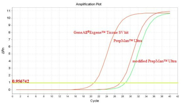 The amplification curves of L. monocytogenes using 5 ng DNA template with real time PCR from the GeneAll®Exgene™ Tissue SV kit, PrepMan™ Ultra sample preparation reagent and modified PrepMan™ Ultra sample preparation reagent