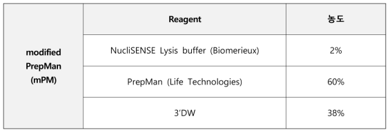 최종 modified PrepMan(mPM)의 조성