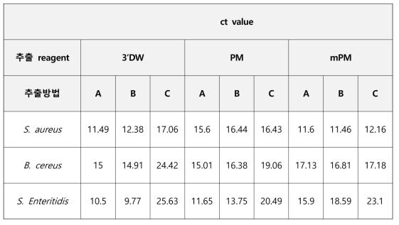 real-time PCR 결과 (동일 template에 대해 3번 반복하여 중간값으로 제시 함)