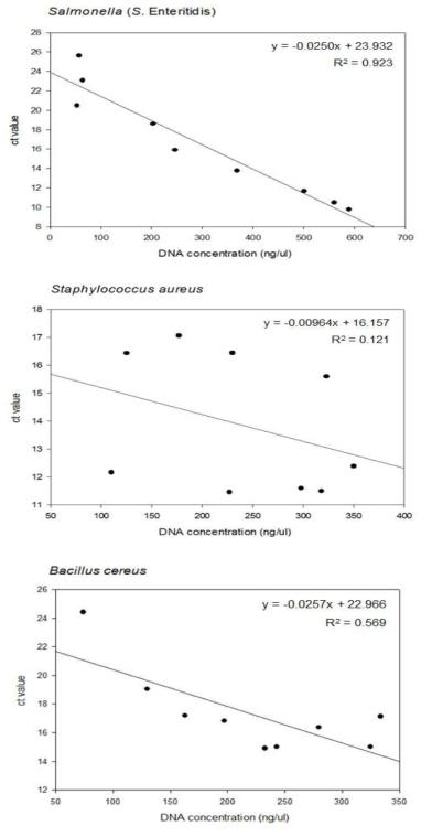 nanodrop 결과와 ct값 관계, 살모넬라(상), 황색포도상구균(중), 바실러스(하)