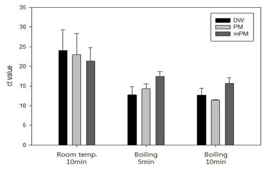 순수배양액에서의 추출법 비교 실험결과: 살모넬라