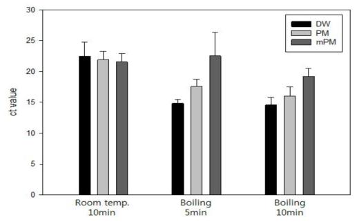 순수배양액에서의 추출법 비교 실험결과: 병원성 대장균