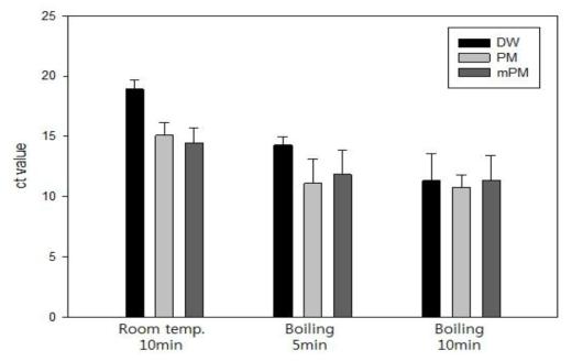 순수배양액에서의 추출법 비교 실험결과: 세균성 이질