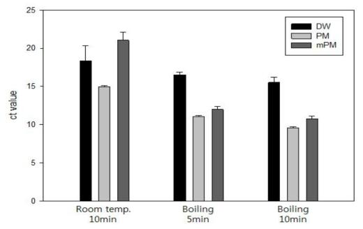 순수배양액에서의 추출법 비교 실험결과: 캠필로박터