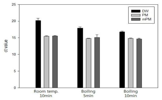 순수배양액에서의 추출법 비교 실험결과: 리스테리아