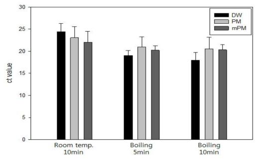 순수배양액에서의 추출법 비교 실험결과: 바실러스