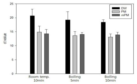 순수배양액에서의 추출법 비교 실험결과: 황색포도상구균