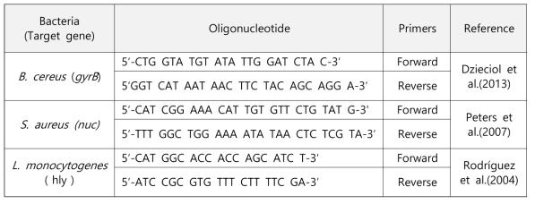 실험에 사용한 프라이머들 (Primes used for real-time PCR)