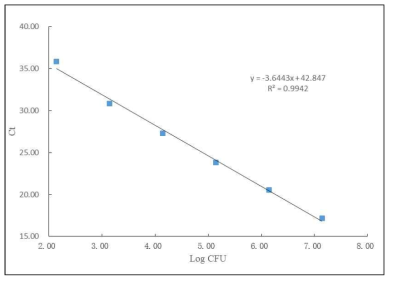 Standard curve generated by real time PCR amplification of serial dilution of DNA isolated from L.monocytogenes