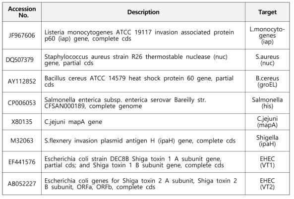 목표 유전자별 reference sequence