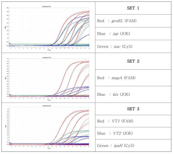 Multiplex primer 및 probe set 농도 테스트