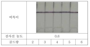 Listeria의 검사선 및 금-축합골드량 별 비특이 테스트