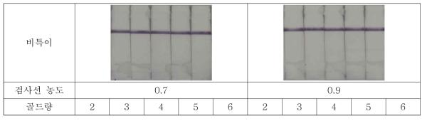 E. coli의 검사선 및 금-축합골드량 별 비특이 테스트