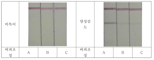 E. coli O157의 검체전개액 조성별 비특이 및 양성감도 테스트