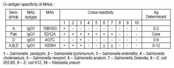 Hytest사의 원료 cross-raactivity 표