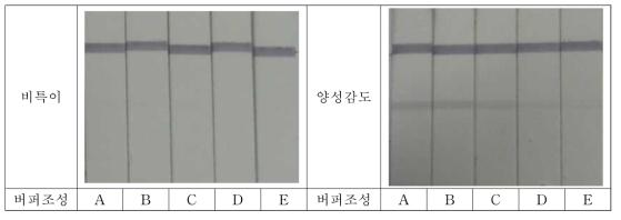S. aureus의 검체전개액 조성별 비특이 및 양성감도 테스트