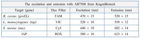 Excitation and emission comparison with the AB7500 and LC 480 II