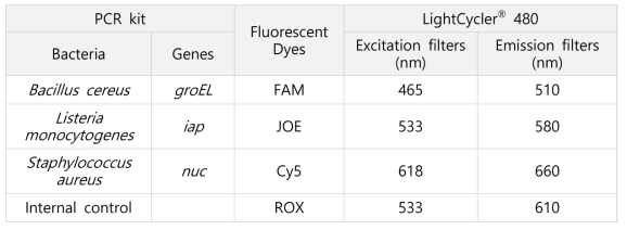 The primers and florescent dyes in multiplex real-time PCR kit used with the LightCycler® 480 II