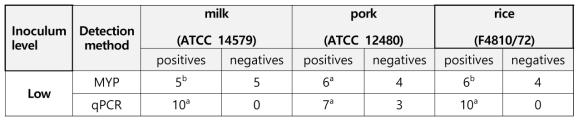 AOAC 검증 방법으로 수행한 PCR 키트의 성능 검증 결과의 분석 Summarized results for foodborne pathogen multiplex real-time kit and MYP agar culture method