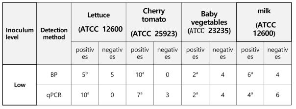 AOAC 검증 방법으로 수행한 PCR 키트의 성능 검증 결과의 분석 Summarized results for foodborne pathogen multiplex real-time kit and BP agar culture method